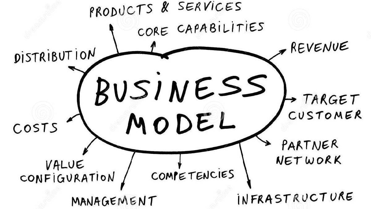 What is Business Model? – Definition, Franchising, and More