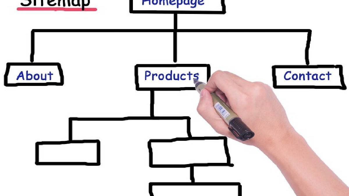 What is a Sitemap? – Definition, Advantages, Types, and More