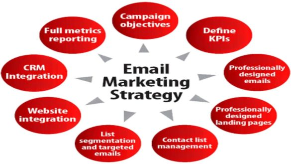 E-mail Marketing Strategy – Importance, Procedure to improve and Campaign policy
