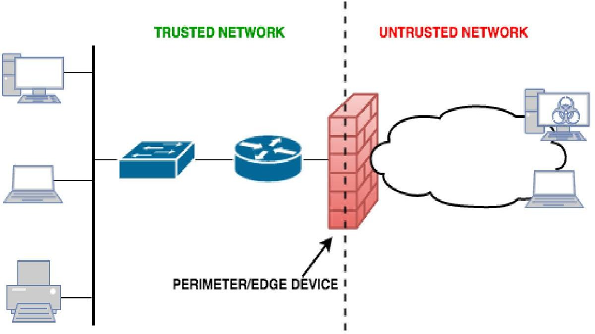 Difference between PIX and ASA Networks