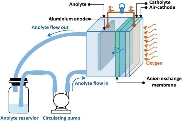 Aluminium Air Battery
