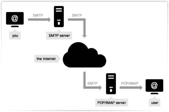 SMPT server