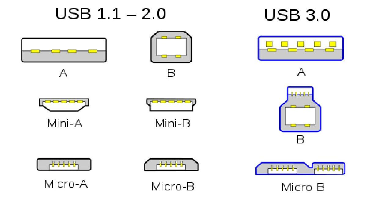 What is USB? – Definition, Types, Connectors, and More