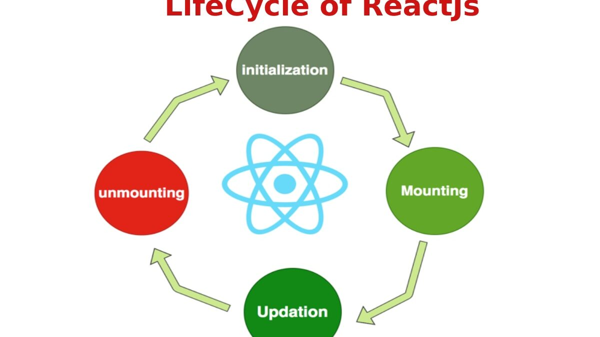 Component life cycles of ReactJs