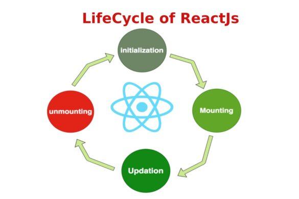 lifecycle of reactjs