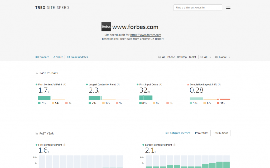 TREO Site Speed